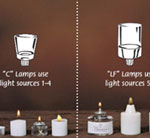 Light Sources (Candle, Battery & Fuel)